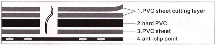 folding-mat-layers